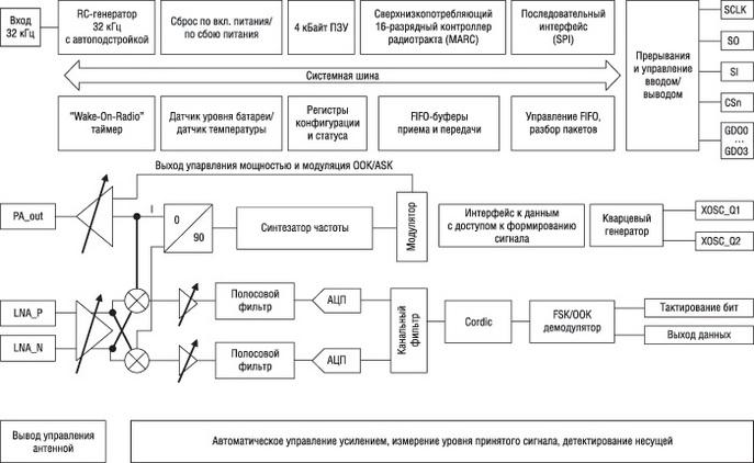 Упрощенная структурная схема приемопередатчиков CC112x