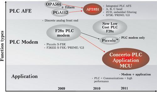 решений TI для PLC-модемов