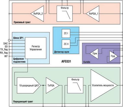Блок-схема AFE031