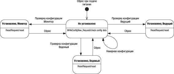 Диаграмма состояний PLC-модема
