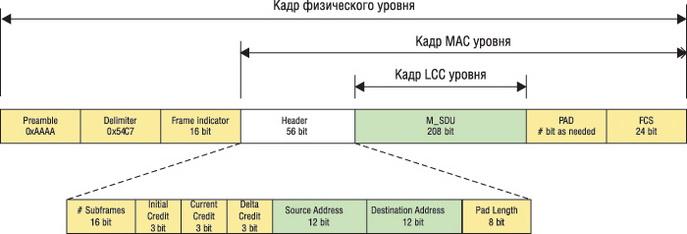 Структура кадра данных в соответствии с IEC 61334-5-1