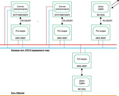 Блок-схема PLC-сети на базе МК