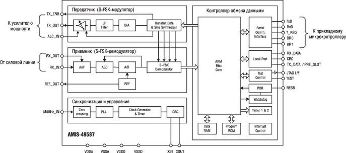 Блок-схема S-FSK модема AMIS-