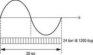 Синхронизация потока данных с частотой сети (пример для 50 Гц)