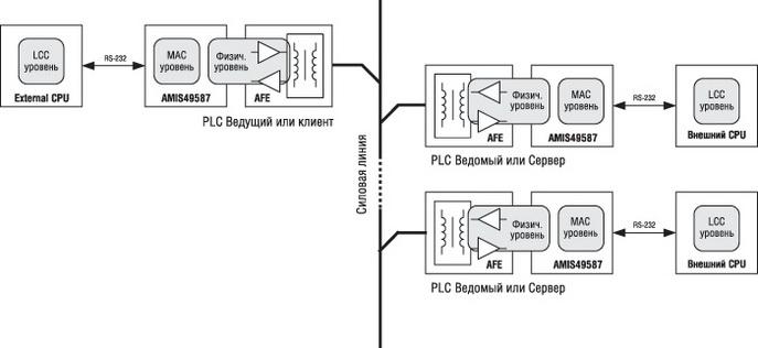 Типовая архитектура PLC-сети