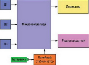 Блок-схема счетчика газа