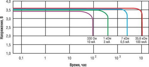 Разрядные кривые литий-тионилхлоридной батареи ER14250 при различных значениях разрядного тока