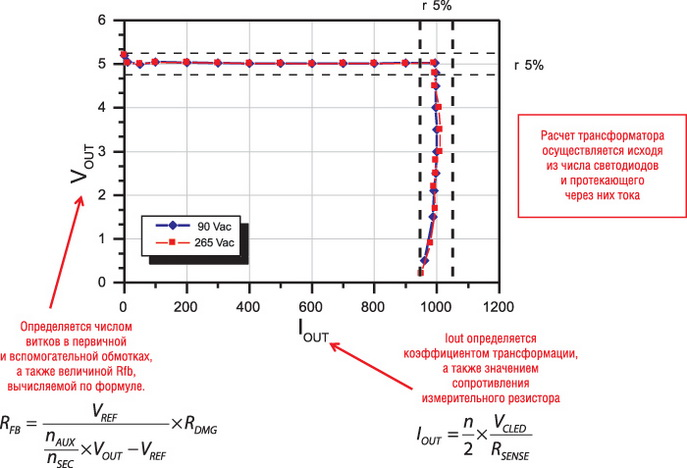 Стабильность тока и напряжения при использовании HVLED Altair