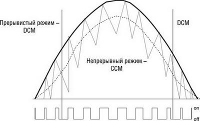 Временные диаграммы работы ККМ-контроллера в режиме Fixed-Off-Time