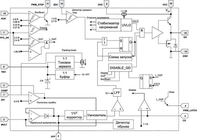 Структурная схема ККМ-контроллера L6563S