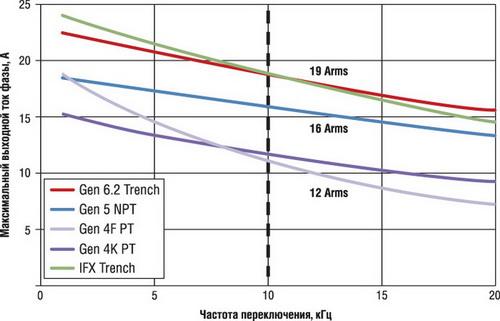 Кривые тока фазы и характеристики IGBT при работе в схеме управления двигателем