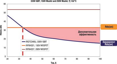 Сравнение IGBT и MOSFET для различных рабочих токов
