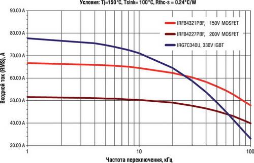 Сравнение рабочих токов IGBT и MOSFET на различных частотах