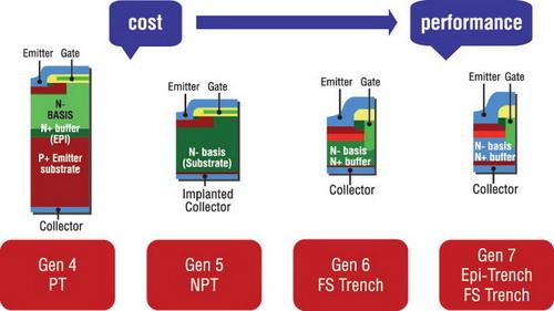 Топология различных поколений IGBT