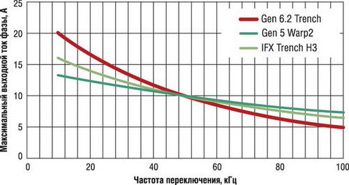 Кривые тока IGBT и их характеристики при работе в схеме ККМ