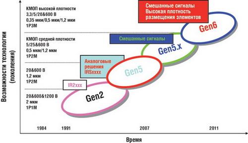 Развитие технологии HVIC International Rectifier
