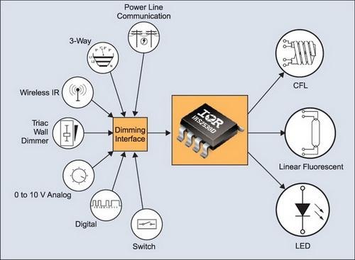 Схема 600 В полумостового драйвера IRS2530D