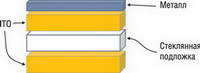 Доступные технологии производства емкостных сенсорных панелей Anshan Yes