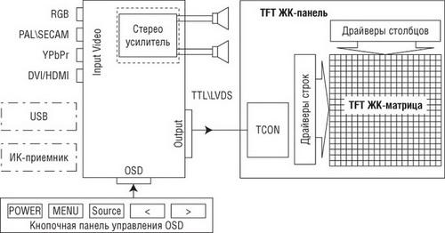 Структура связей контроллера