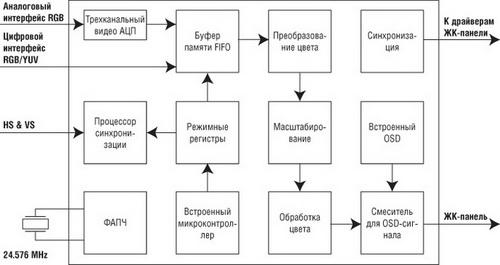 Структура микросхемы