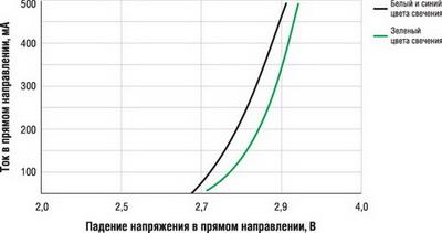 Вольт-амперная характеристика светодиодов