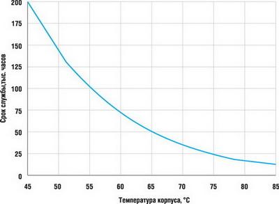 Зависимость срока службы драйвера от температуры его корпуса