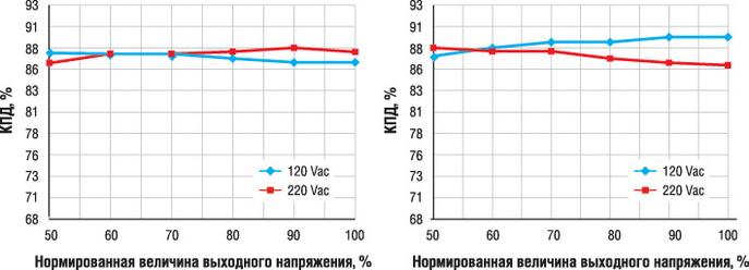 Зависимость КПД от выходного напряжения: а - для моделей мощностью 18 Вт, б - для моделей с мощностью 24 Вт