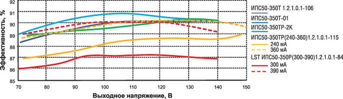 Эффективность источников питания серий ИПС50-350-хх
