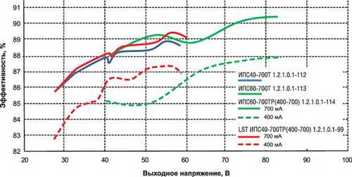Эффективность источников питания серий ИПС40-700-хх и ИПС60-700-хх