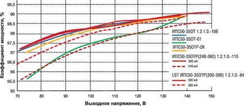 Зависимость коэффициента мощности серий ИПС50-350-хх от выходного напряжения