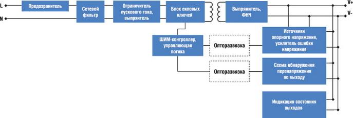 Структурная схема источников питания линейки AMR