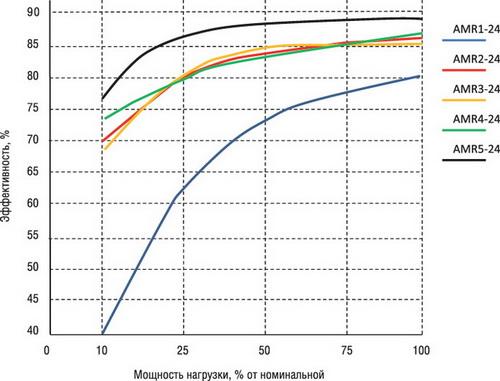 Зависимость эффективности источников питания AMR от мощности, отдаваемой в нагрузку