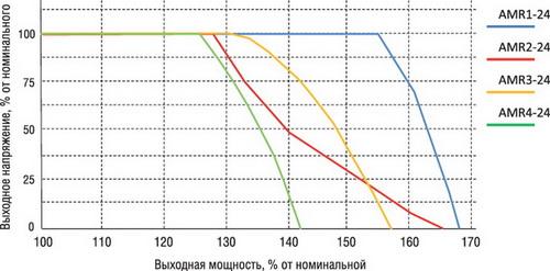 Ограничение выходного напряжения при перегрузке для 24 В моделей серий AMR1, AMR3...AMR5 [2, 4-6]