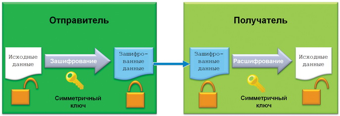 Картинки по запросу криптографический сопроцессор