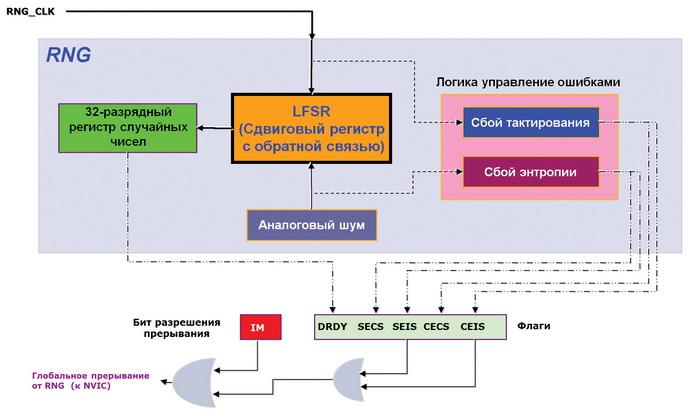 Блок-схема модуля RNG