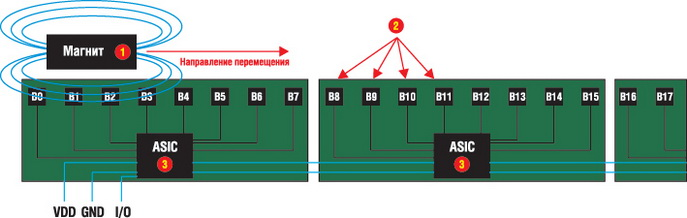 Принцип работы линейного датчика SmartPosition