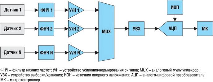 Структурная схема ССД