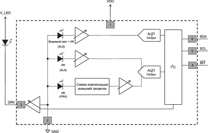 Структурная схема датчика