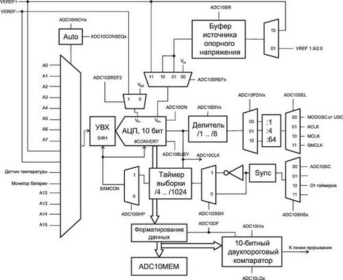 Структура АЦП-контроллеров