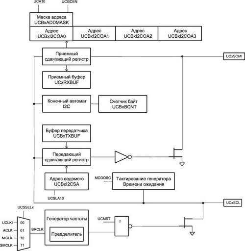 Структурная схема eUSCU_B в