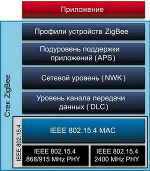 Взаимосвязь стандарта IEEE 802.15.4 и стека ZigBee