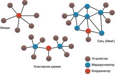 Различные варианты топологии сетей ZigBee