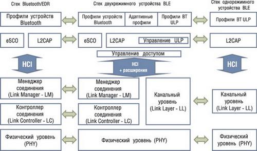 Схема взаимодействия между однорежимными, двухрежимными устройствами и классическими Bluetooth-устройствами