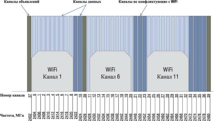 Соотношение частотных каналов BLE и каналов IEEE 802.11