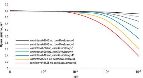 Теоретические оценки времени автономной работы BLE-устройства на основе CC2540