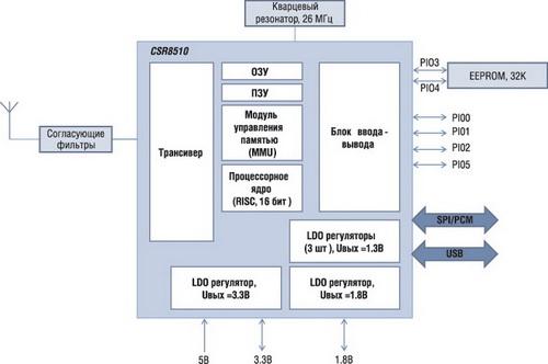 Структурная схема BLE модуля