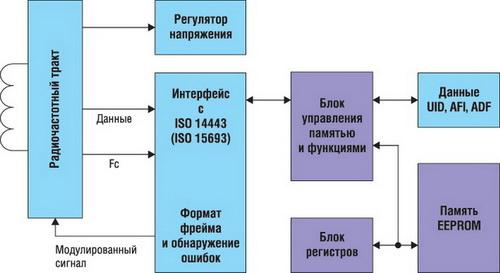 Структурная схема идентификаторов MAX66020 и MAX66120