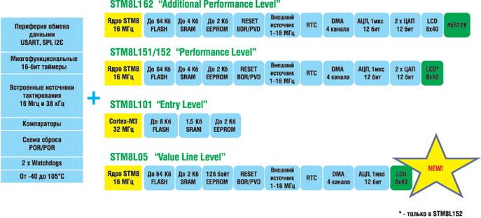 Номенклатура микроконтроллеров STM8L