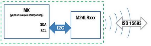 Типовая структура системы, использующей память с двойным интерфейсом