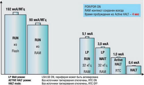 Режимы снижения энергопотребления микроконтроллеров STM8L